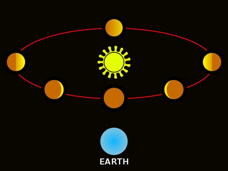 Αφροδίτη - Η γνωριμία με τον πλανήτη και τις φάσεις του!